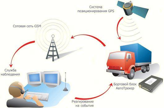 Система мониторинга ГЛОНАСС и GPS